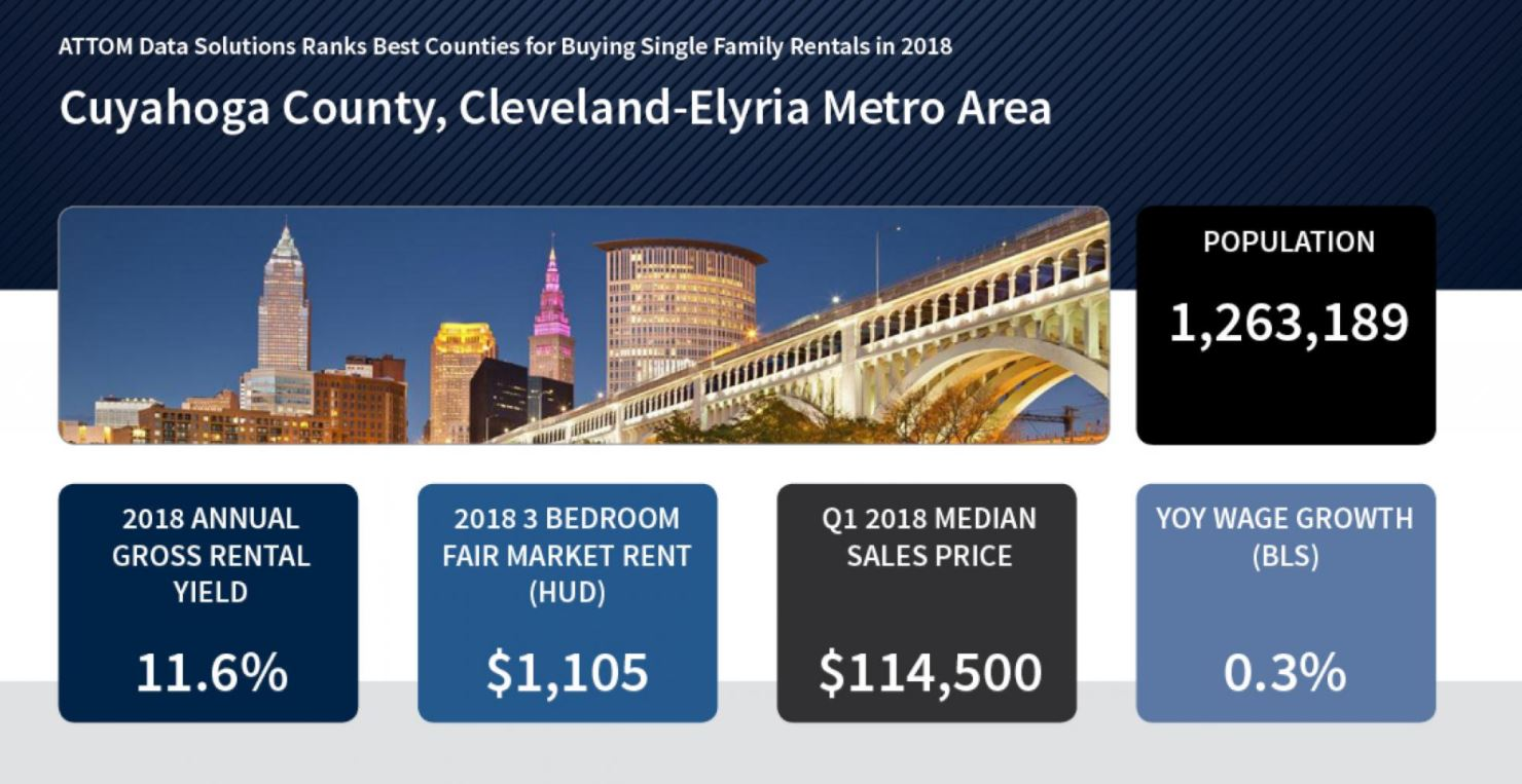 Cuyahoga<br>County<br>Ranked<br>13<br>for<br>top<br>SFR<br>Growth<br>Market<br>in<br>2018